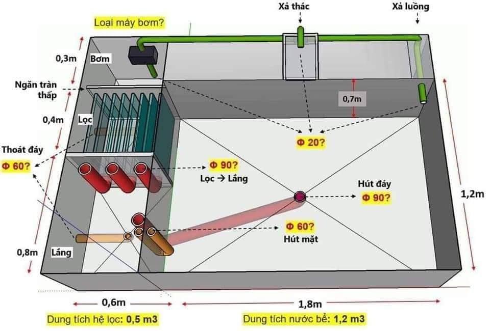 Một số demo cho hệ thống hồ nước nuôi cá Koi